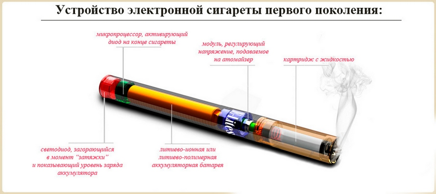 Электро сигарета как сделать
